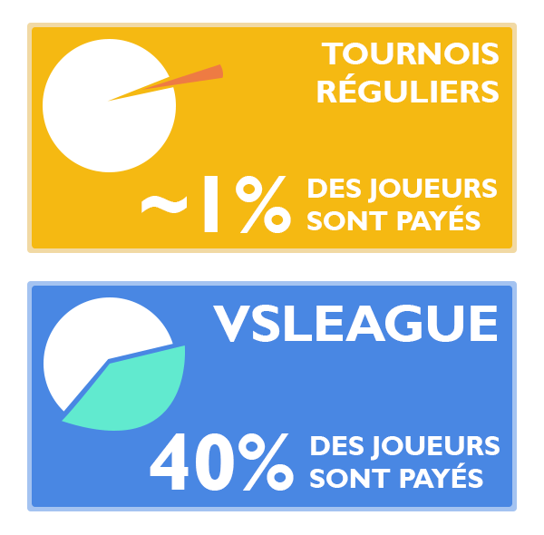 VSLeague - Répartition du cashprize